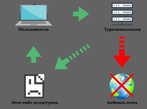 «Туркментелеком» заблокировал облачное хранилище данных Google