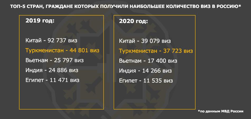 Количество граждан Туркменистана, получивших гражданство России, в 2020 году выросло вдвое